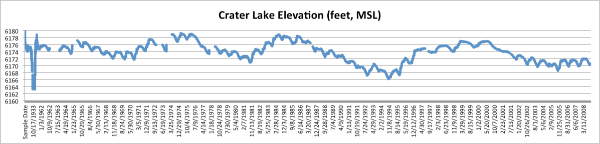 Crater-Lake-surface-water-elevations