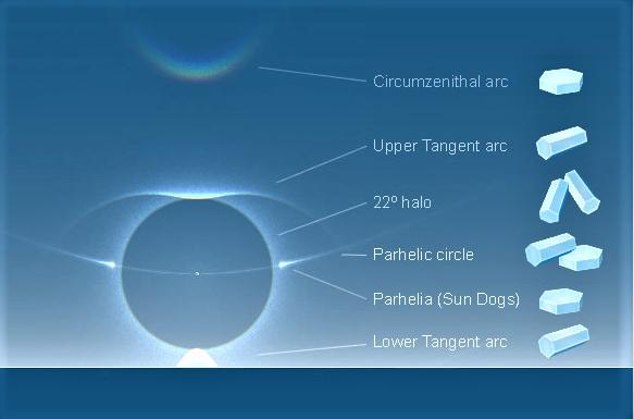 parhelic graphic (2)