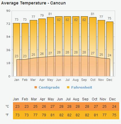 Average-Temp-Cancun