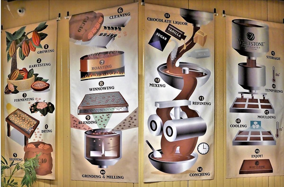 chocolate process